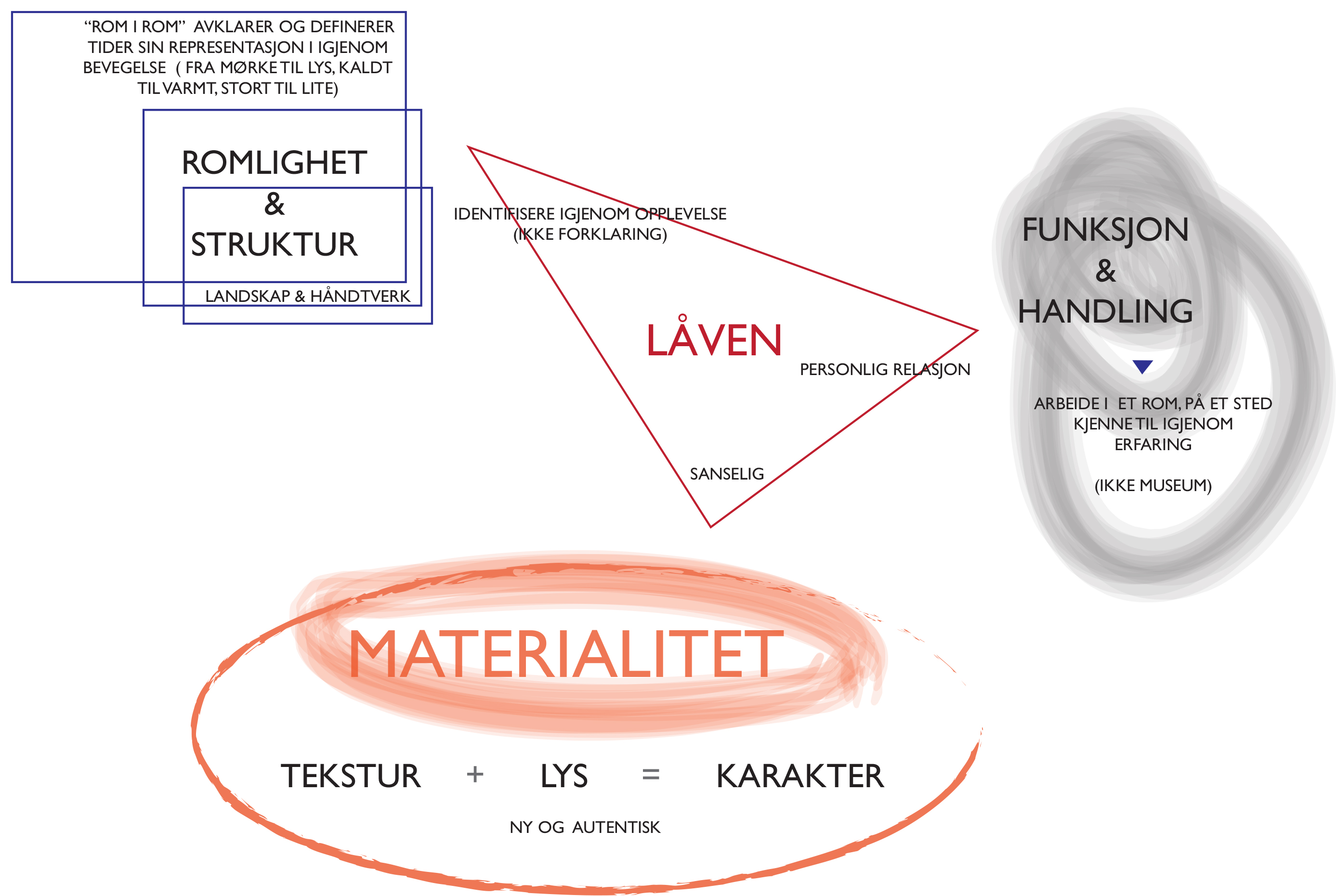 DIAGRAM_ ROMLIGHET MATERIALITET_FUNSKJON2